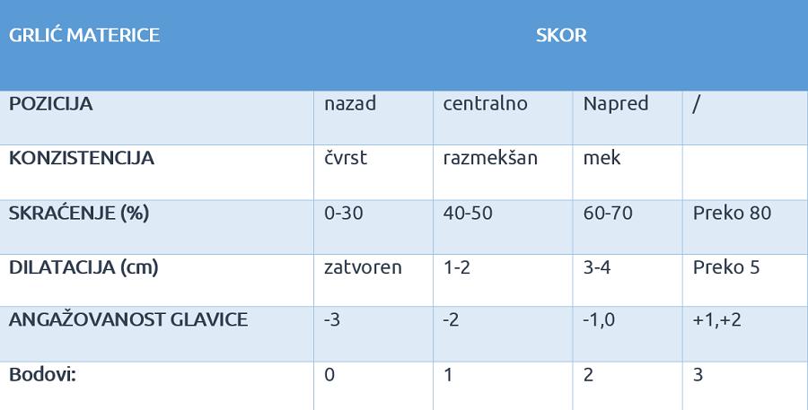 indukcija tabela